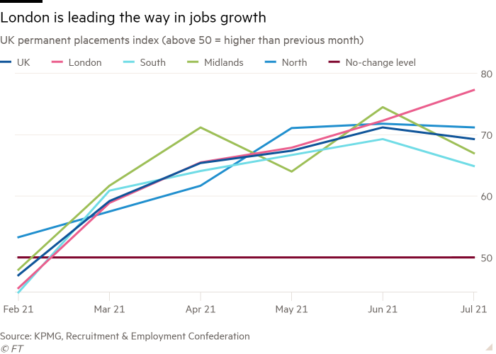 Line chart of UK permanent placements index (above 50 = higher than previous month) showing London is leading the way in jobs growth