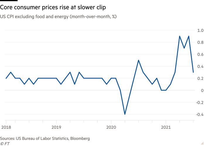 Line chart of US CPI excluding food and energy (month-over-month, %) showing Core consumer prices rise at slower clip