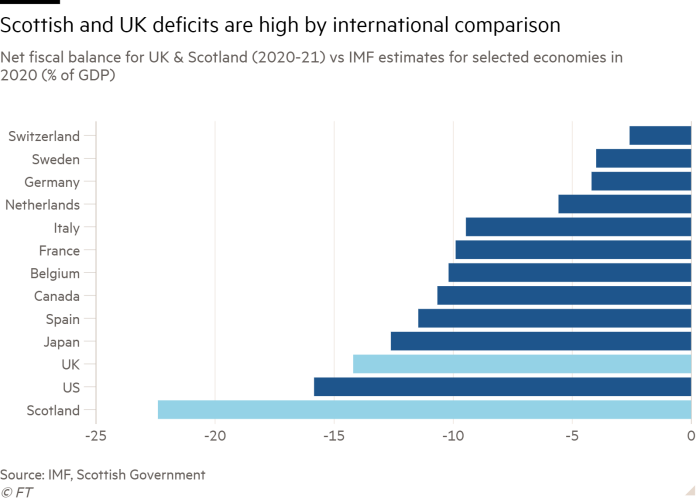 Bar chart of Net fiscal balance for UK & Scotland (2020-21) vs IMF estimates for selected economies in 2020 (% of GDP)  showing Scottish and UK deficits are high by international comparison