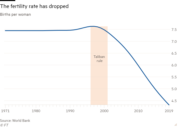 Line chart of Births per woman showing The fertility rate has dropped