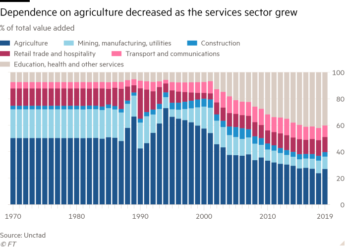 Column chart of % of total value added showing Dependence on agriculture decreased as the services sector grew