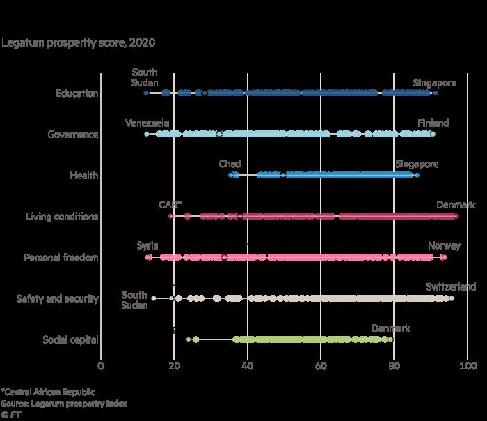 Chart showing that Afghanistan ranks near the bottom on most socio-economic measures, Legatum prosperity score, 2020