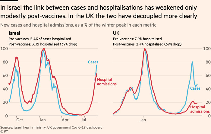 Chart showing that in Israel the link between cases and hospitalisations has weakened only modestly post-vaccines, with the ratio of admissions per case falling by 39%. In the UK the two have decoupled more clearly, and the ratio has fallen by 69%