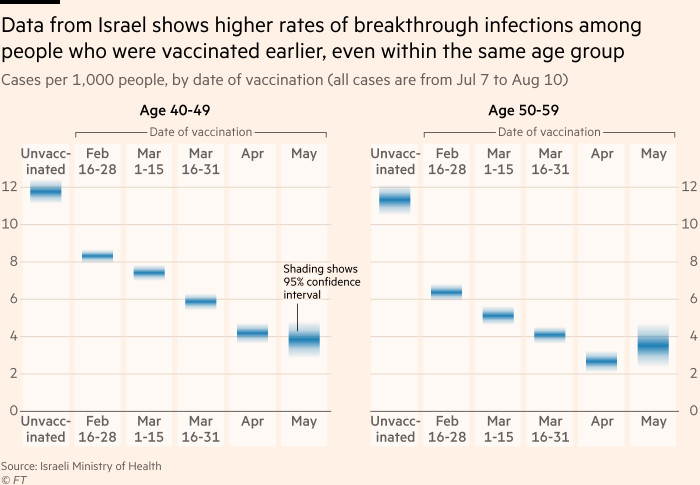 Chart showing that data from Israel demonstrate higher rates of breakthrough infections among people who were vaccinated earlier, even within the same age group, suggesting that we are seeing a true waning of immunity, rather than a pattern caused by different age-groups being vaccinated at different times