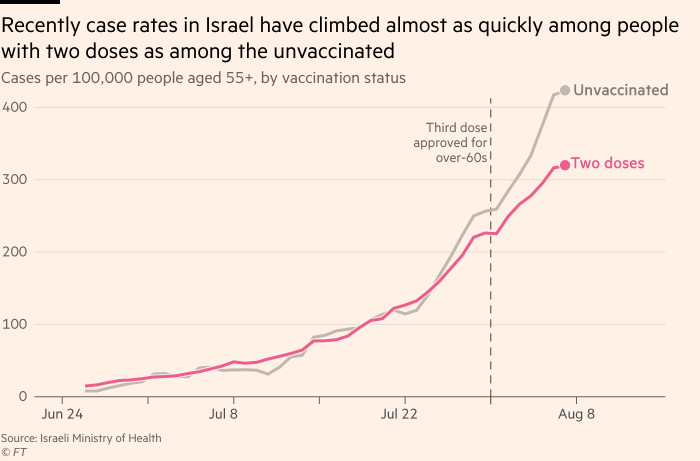 Chart showing that recently case rates in Israel have climbed almost as quickly among people with two doses as among the unvaccinated