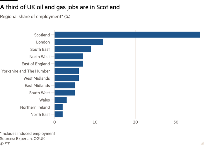 Bar chart of regional share of employment* (%) showing a third of UK oil and gas jobs are in Scotland