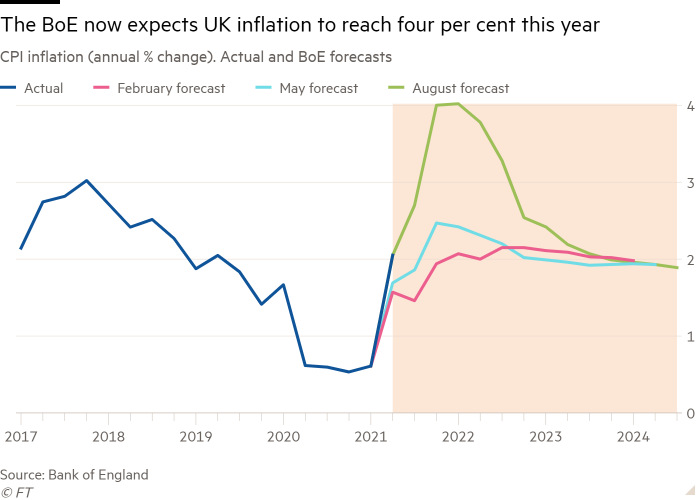 Line chart of CPI inflation (annual % change). Actual and BoE forecasts showing The BoE now expects UK inflation to reach four per cent this year