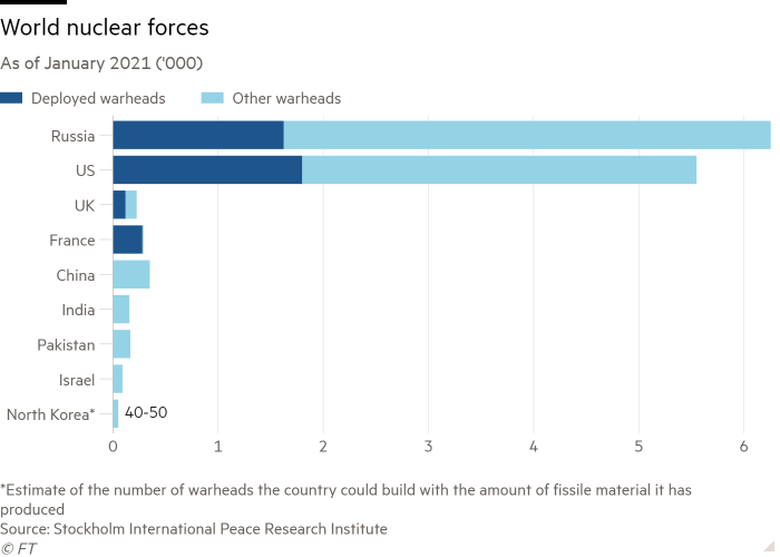 Bar chart of As of January 2021 ('000) showing World nuclear forces