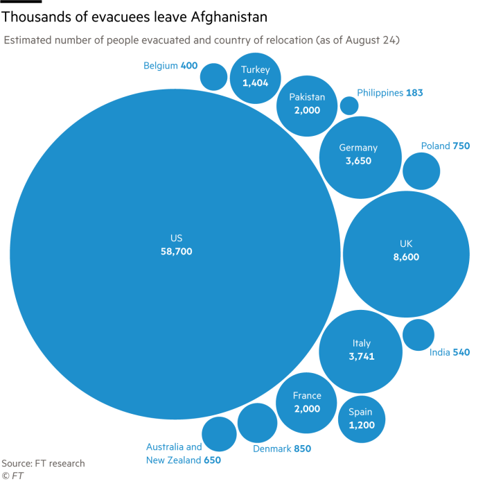 Bubble chart showing the estimated number of evacuees relocated from Afghanistan as of 24 August 2021 by country of relocation