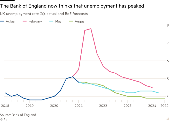 Line chart of UK unemployment rate (%), actual and BoE forecasts showing The Bank of England now thinks that unemployment has peaked