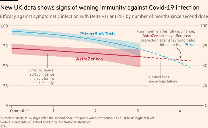 Chart showing that new UK data suggests vaccines provide less protection over time, the first real-world data showing waning immunity against Covid-19 infection. Efficacy declines faster for the Pfizer/BioNTech vaccine than for the AstraZeneca jab, so beyond 3.8 months after full vaccination, the AstraZeneca vaccine would offer greater protection against symptomatic infection than the Pfizer vaccine