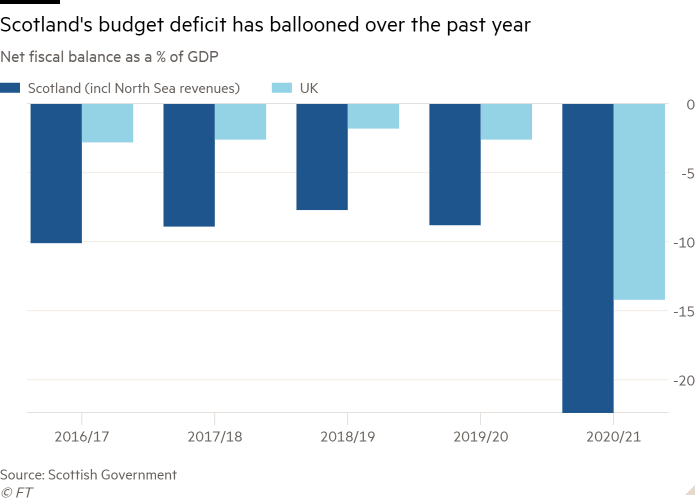 Column chart of Net fiscal balance as a % of GDP showing Scotland's budget deficit has ballooned over the past year