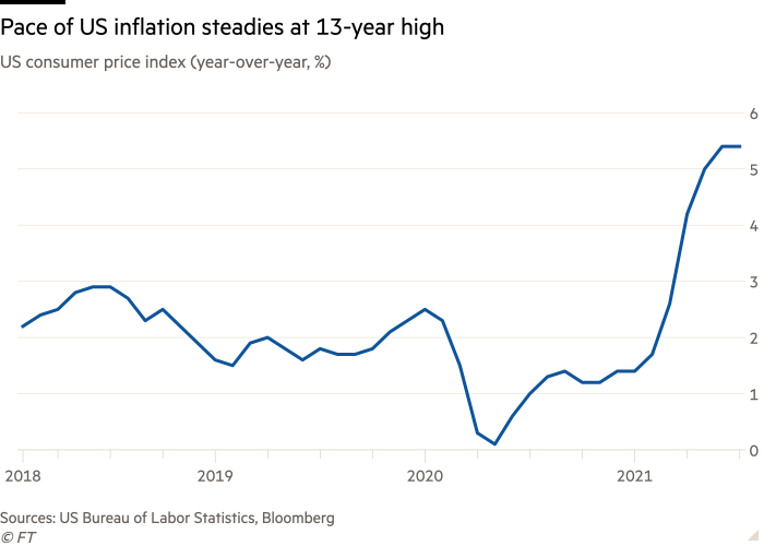 Line chart of US consumer price index (year-over-year, %) showing Pace of US inflation steadies at 13-year high