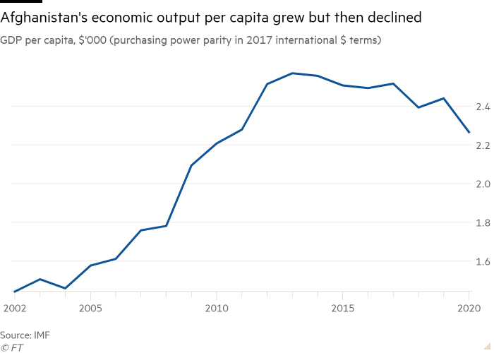 Line chart of GDP per capita, $'000 (purchasing power parity in 2017 international $ terms) showing Afghanistan's economic output per capita grew but then declined