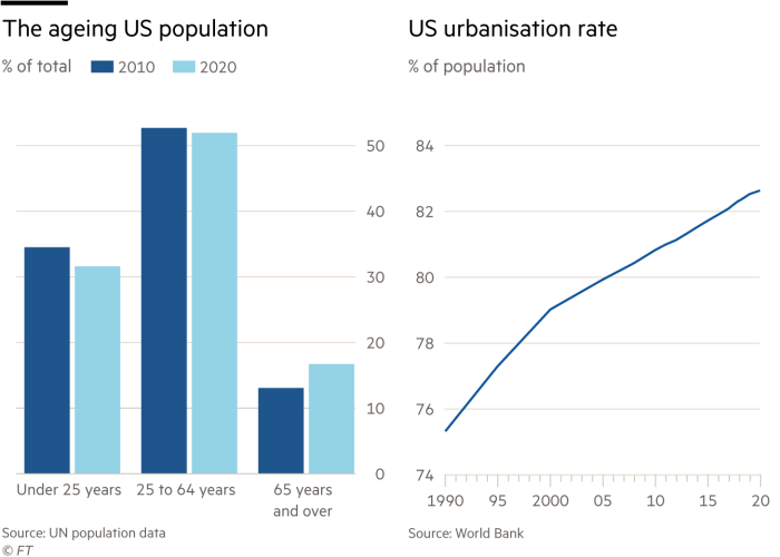 Charts showing the ageing US population and urbanisation rate